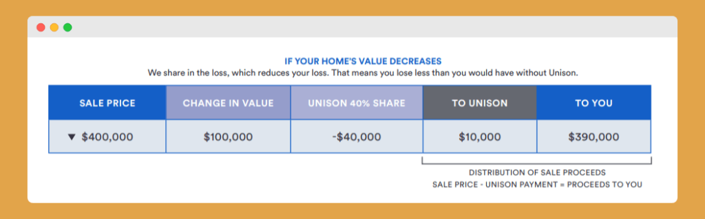 home value decreases