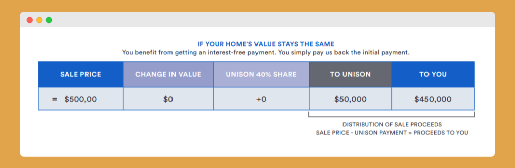 home value stays the same